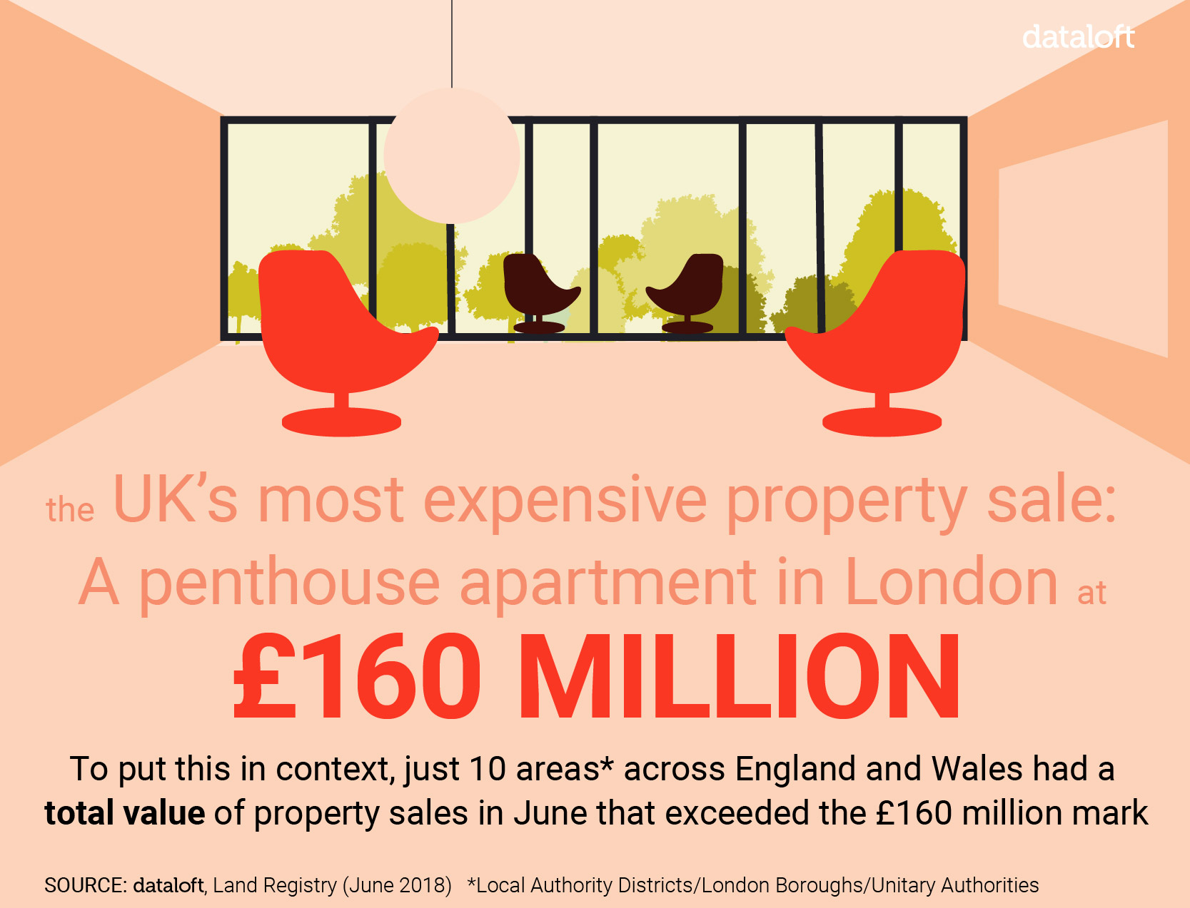 The UK's most expensive property sale.