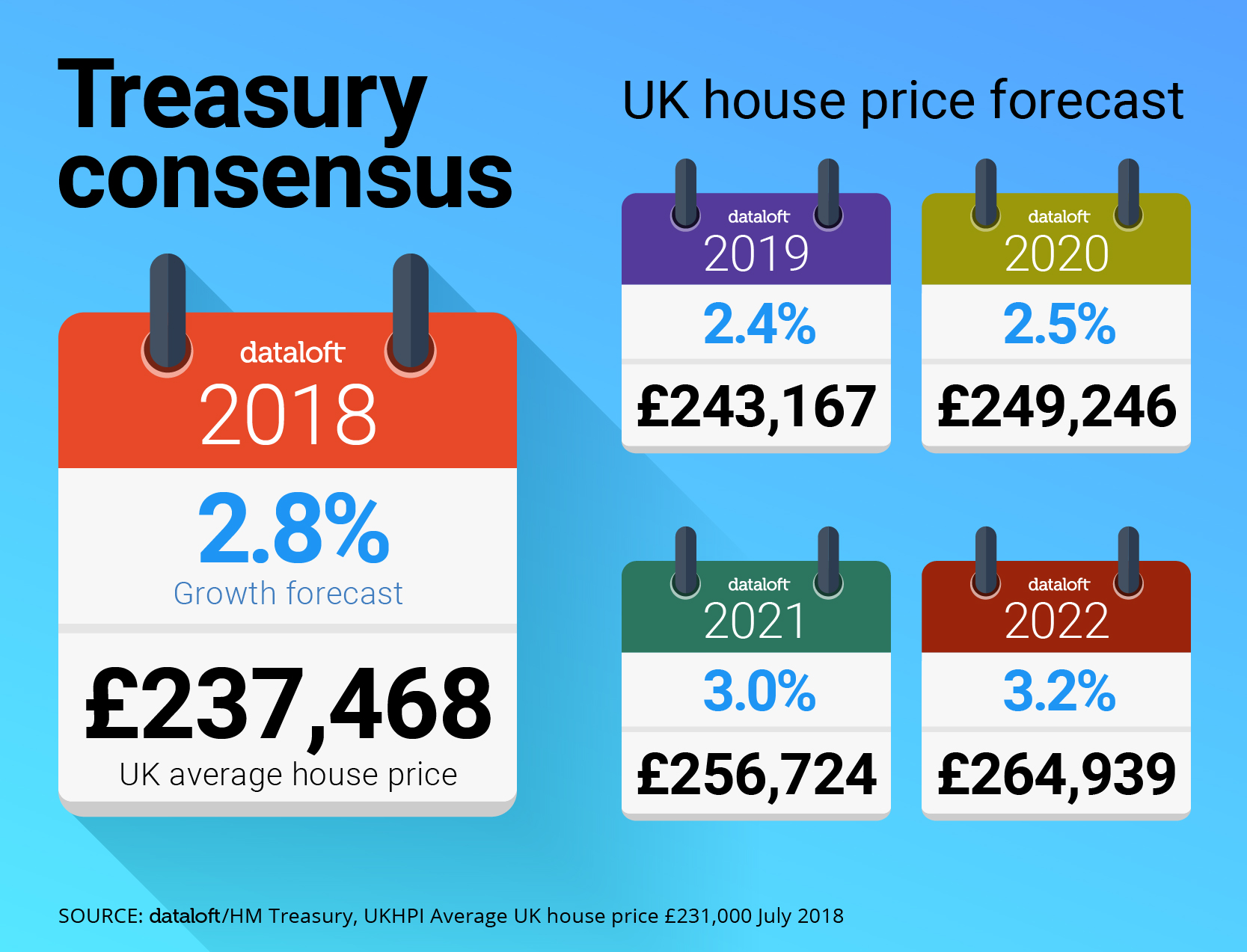 UK House Price Forecast