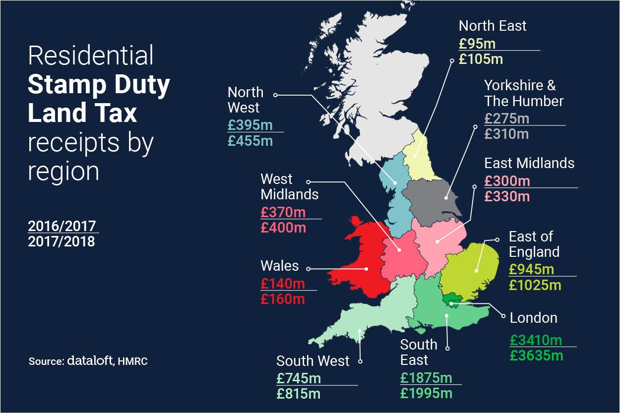Residential Stamp Duty Land Tax Receipts by Region.