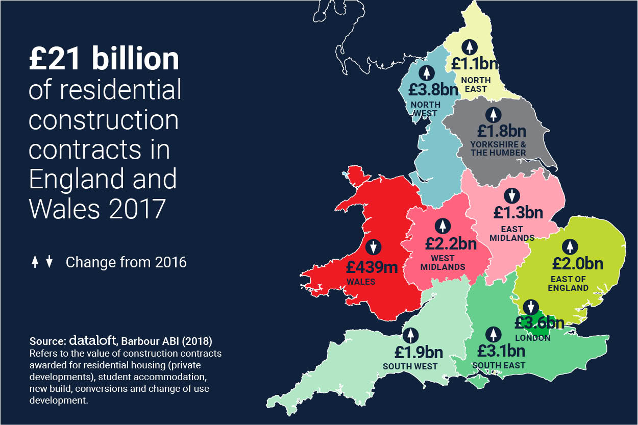 £21 BILLION OF RESIDENTIAL CONSTRUCTION CONTRACTS 2017