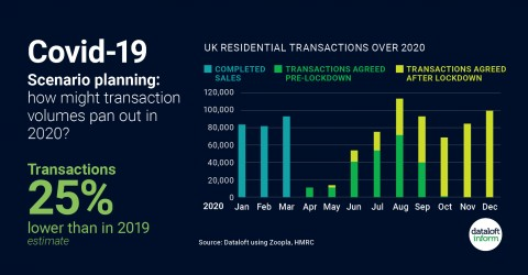 Scenario planning: how might transaction volumes pan out in 2020?